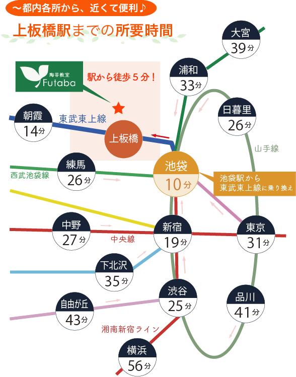 新宿や中野からの上板橋までのアクセス